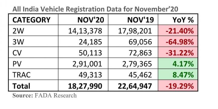 New vehicle registrations down by 19.29% in November 2020