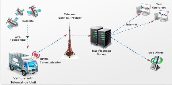 Tata Motors and Microlise to develop telematics system | Team-BHP