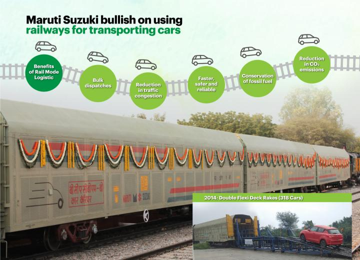Maruti offsets 3,000 tons of CO2 by using rail transport