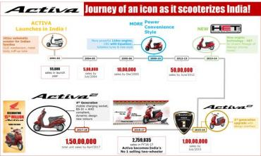 Honda Activa sales cross 20 lakh in 7 months, sets new record