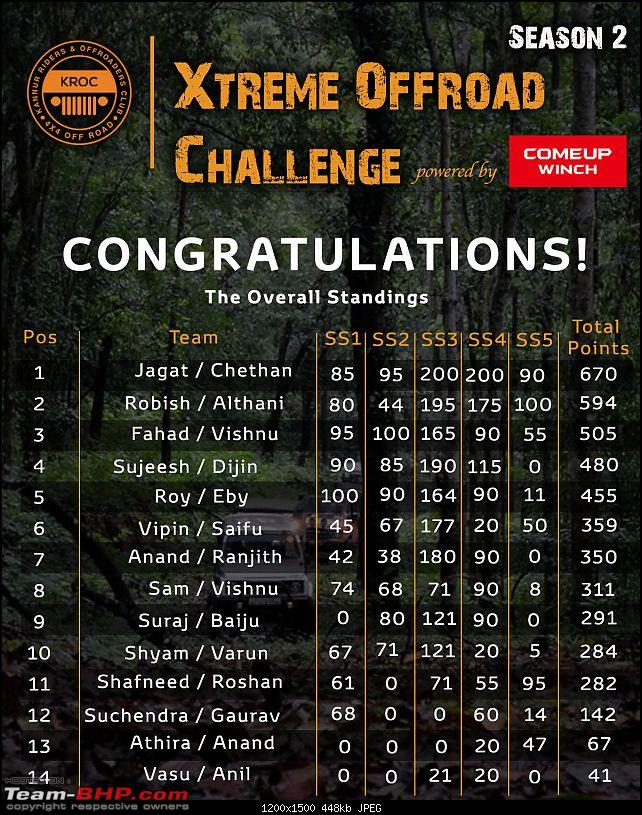 Xtreme Offroad Challenge - 7th & 8th January, 2017-scores.jpg