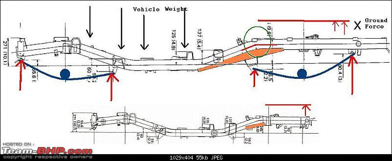 Various types of chassis sections used in Ladder frame construction-gypsy.jpg