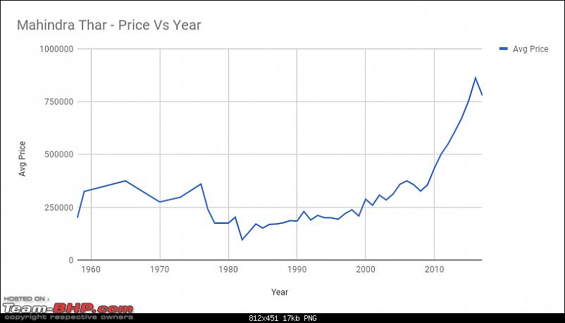 A Pre-Owned Mahindra Thar comes home-chart.png