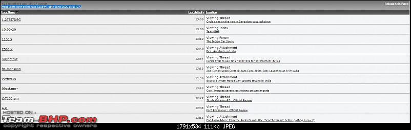 12,234 Petrolheads online at the same time on Team-BHP. EDIT: Now 140,000+-record.jpg