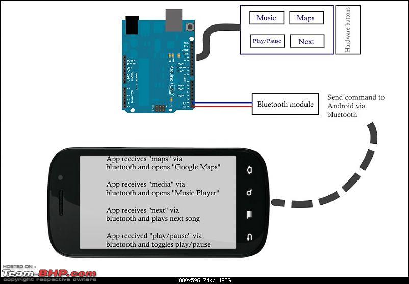 Using an Android Smartphone as a Head-Unit-arduino-project.jpg