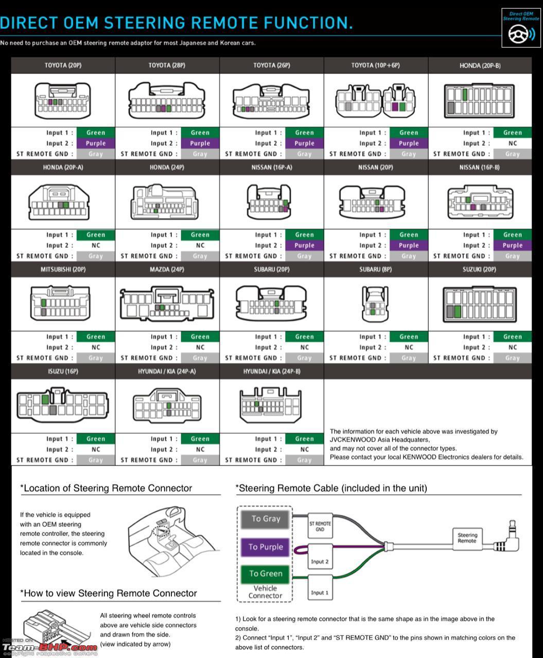 DIY: Upgrading the Hyundai Verna's Head-Unit (Sony XAV-AX5000