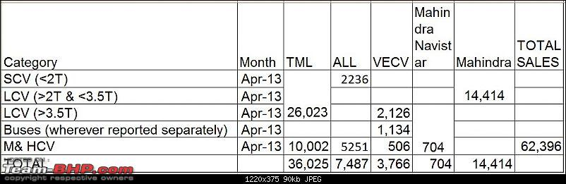 April 2013: Commercial Vehicle Sales Figures for India-apr-13-pic1.jpg
