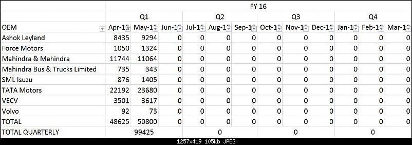 Commercial Vehicle Sales - May 2015-cv_may-15.jpg
