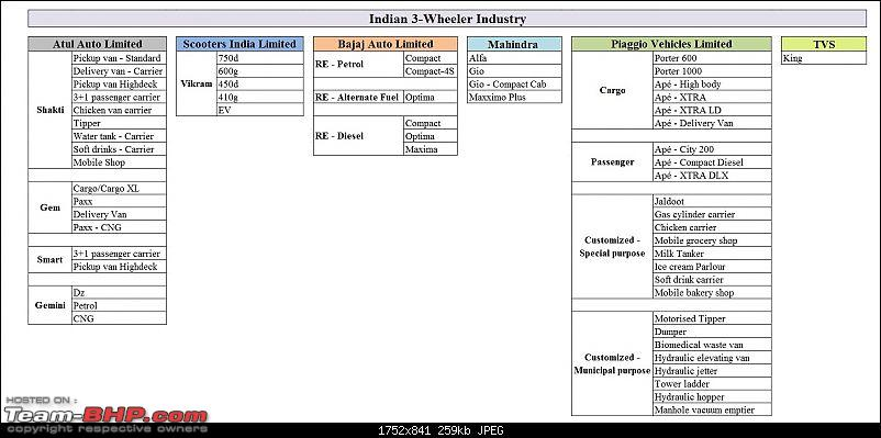 July 2015 : Indian 3-Wheeler Industry Performance-untitled.jpg