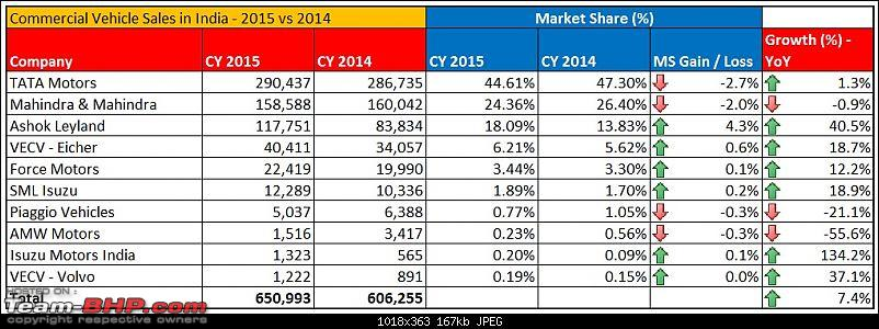Commercial Vehicle Sales - April 2016 (& FY 2015-16)-page-1.jpg