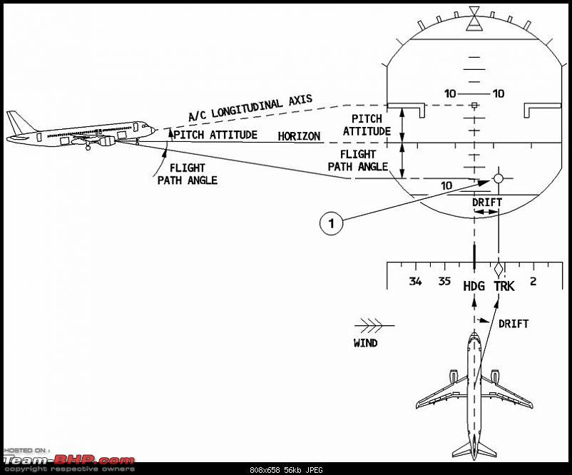 Boeing 777 - Pilot's Review-fpv-schematic.jpg