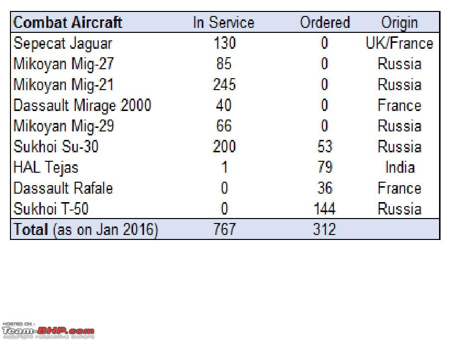 Combat Aircraft of the Indian Air Force - Team-BHP