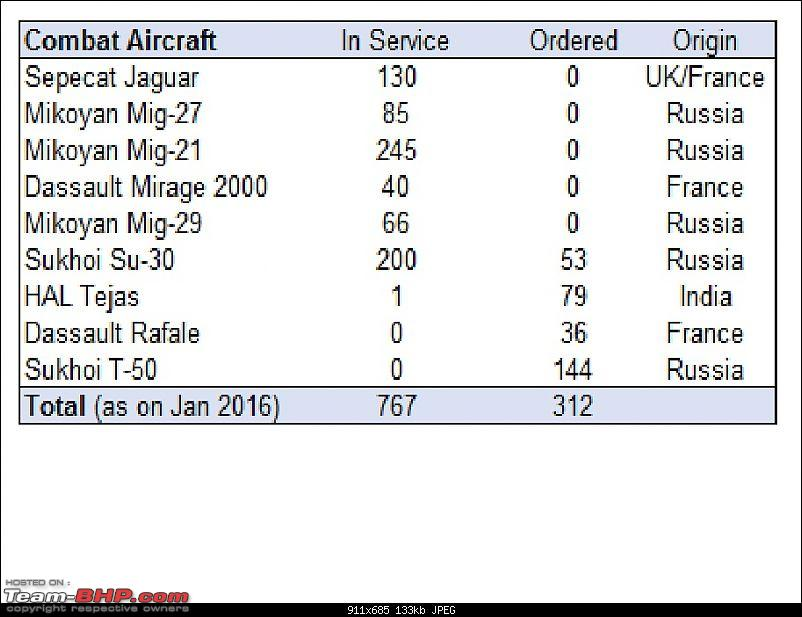 Combat Aircraft of the Indian Air Force-inventory.jpg