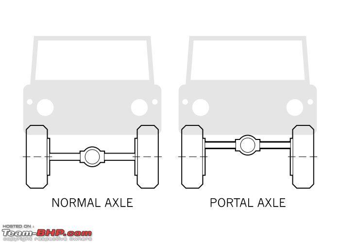 Name:  portal axle.jpg Views: 2254 Size:  24.0 KB