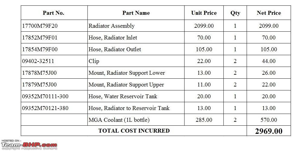 DIY: Radiator Replacement in a Maruti WagonR - Team-BHP