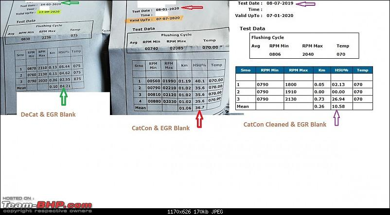 DIY: My experiments with DeCat, EGRs and PUC testing capabilities in India-compare-emissions1111.jpg