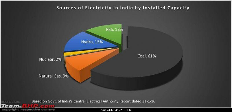 The Electric Vehicle (EV) Landscape - A Deep Dive-power-generation-india.jpg
