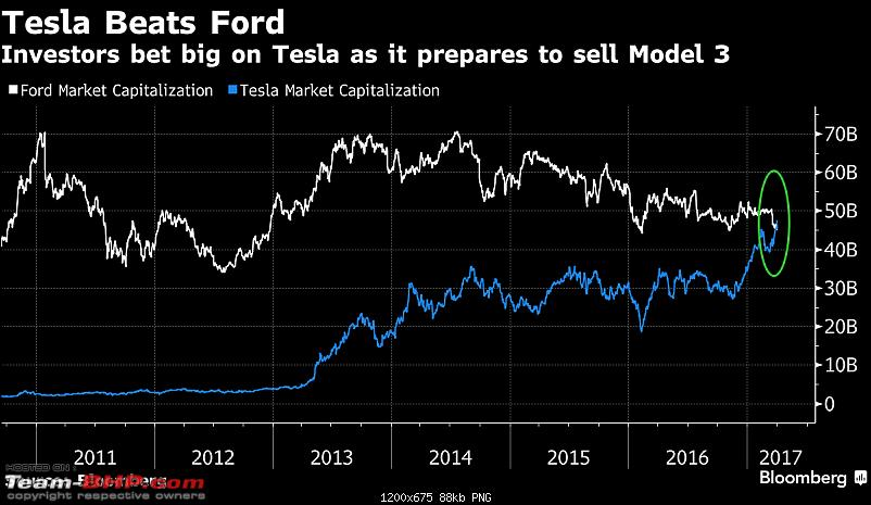 Tesla overtakes Ford in market value after stocks climb 5.8%-1x1.png