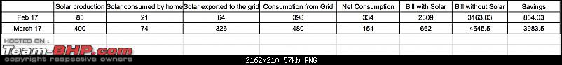 Using Solar / Wind Power in India (EV charging, home etc.)-screen-shot-20170406-3.30.56-pm.png