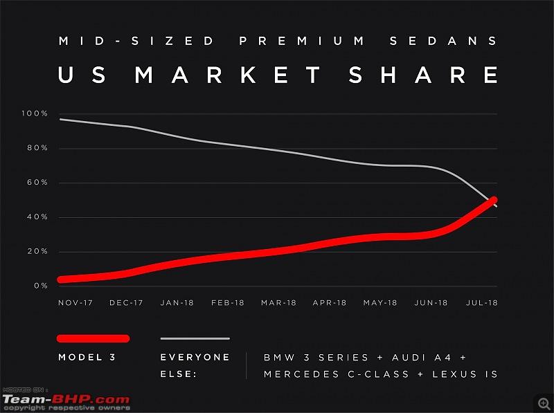 The Tesla Model 3, a ,000 sedan. EDIT: Specs revealed & deliveries begin-tesla_model_3_competition_july_us.jpeg