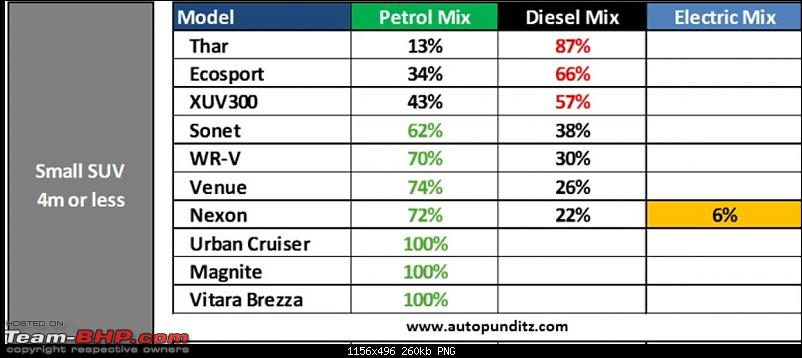 Tata claims that demand for Nexon EV is equal to that of Diesel variant-nexon1.png