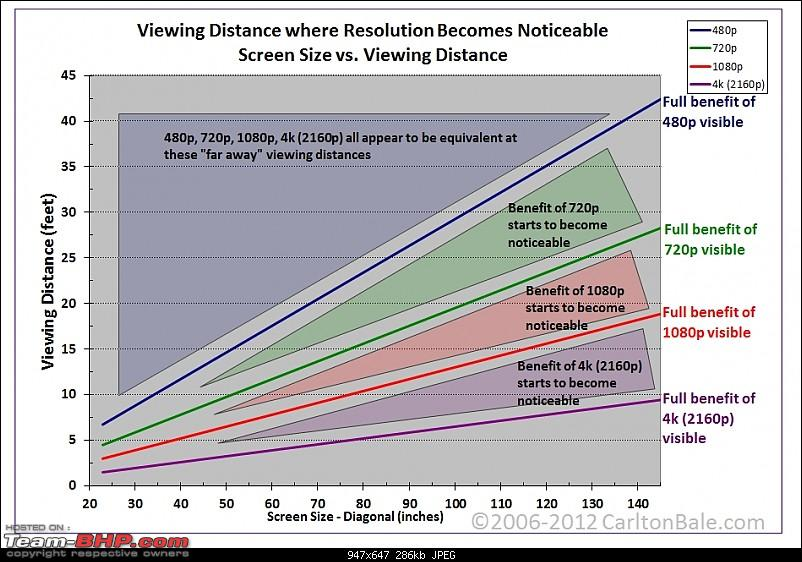 The TV Thread - LCD, LED etc.-tv-viewing-distance-vs-resolution-vs-screen-size-carltonbale.com.jpg