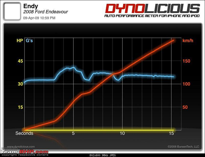 Dynolicious : Want to Dyno your car? Get an iPhone.-img_0234.jpg