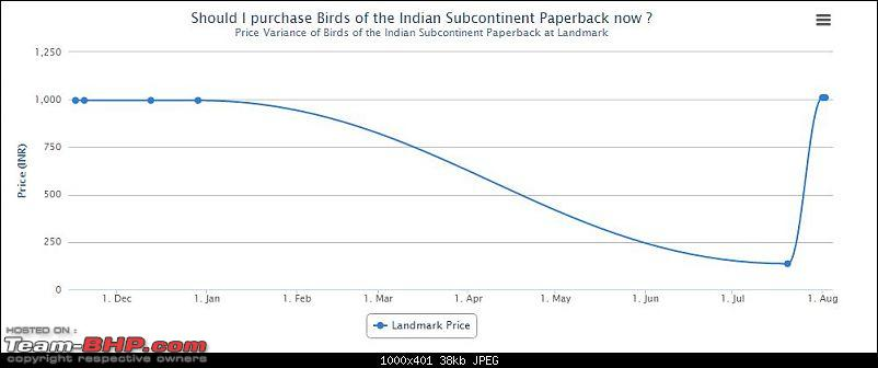 The Online Shopping Thread-birds-indian-subcontinent.jpg