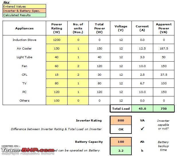 Name:  Inverter Rating  Battery Capacity.jpg Views: 351 Size:  85.6 KB