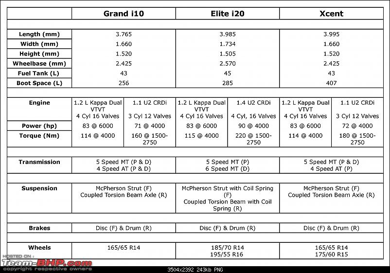 Hyundai Sibling Rivalry : Grand i10 vs Elite i20 vs Xcent-specs.png