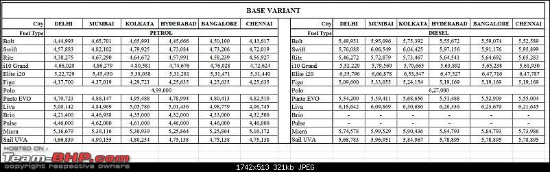 Tata Bolt vs other B2-segment Hatchbacks-1.-base.jpg