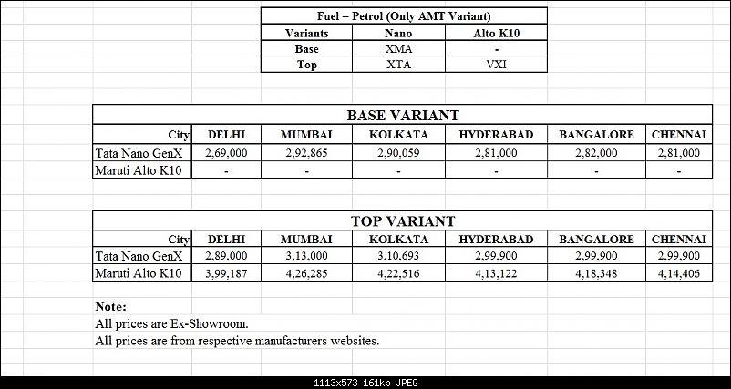 Budget Automatic War: Tata Nano vs Maruti Alto vs Maruti Celerio-prices.jpg