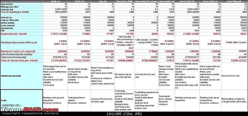 Which Swift is best for my budget? Edit: Decided on Figo diesel-caranalysis.jpg