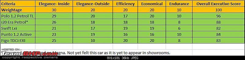 Executive Hatch- Polo petrol 1.2 Trendline * i20 1.2 Era * Swift Lxi * Figo TDCi EXI-executive-score.jpg