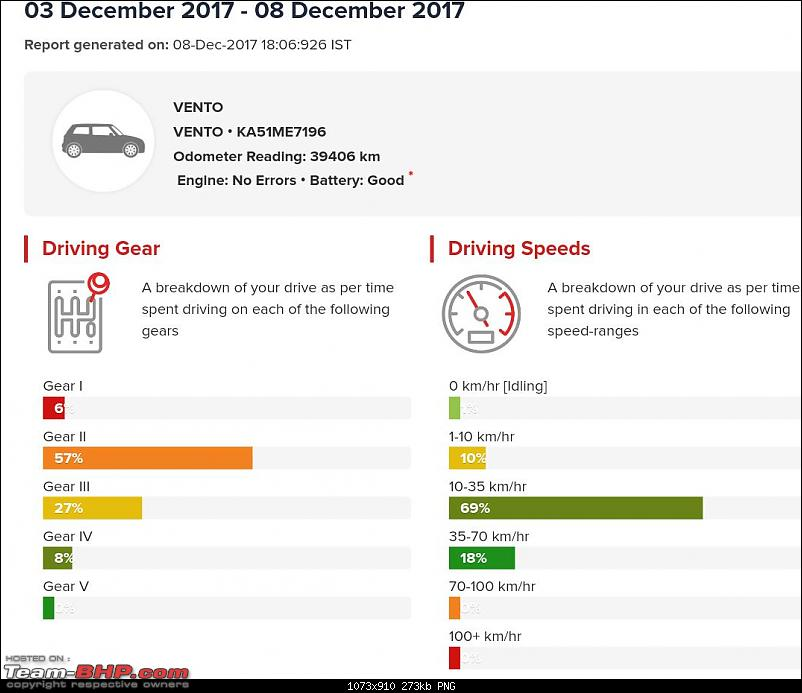 Review: Bajaj Allianz Drivesmart - Insurance with Telematics-report1.png