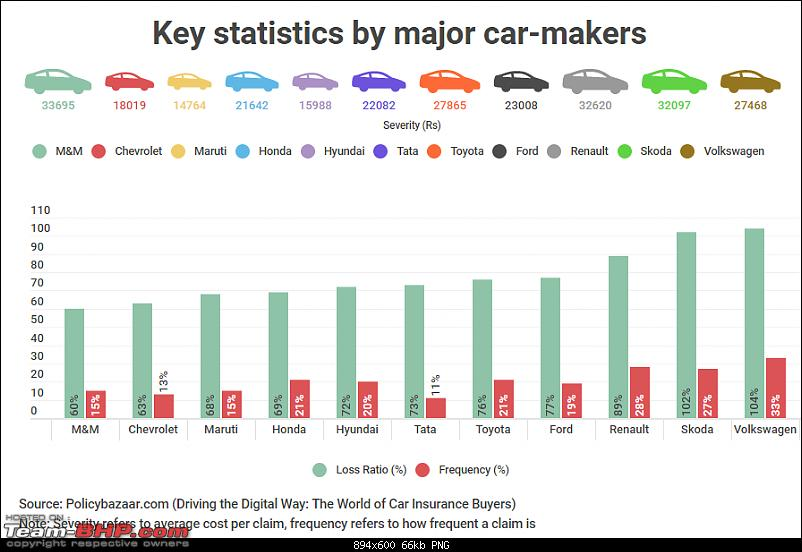Car insurance set to become cheaper due to lower 'own damage' premiums-key_insurance_stats.png