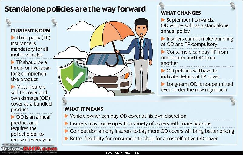 Car insurance set to become cheaper due to lower 'own damage' premiums-162408.jpg