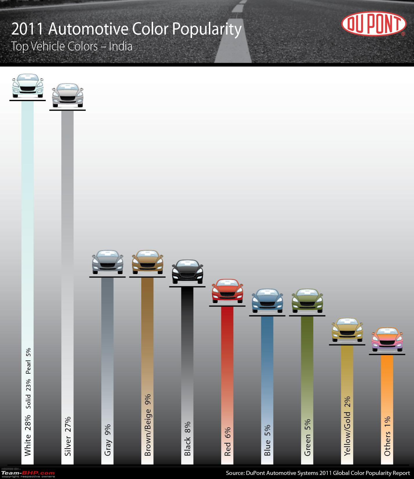 Most popular car colors 2015 - Colour Popularity Report Which Car Colours Sell The Most In India Dupont2011_india
