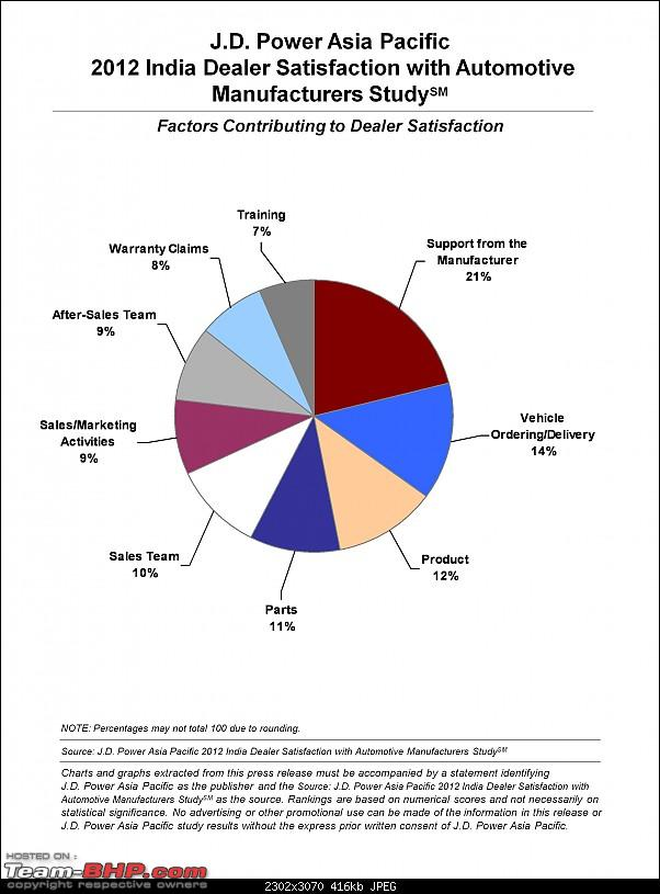 "The ""JD Power Study"" Thread-2012-india-dealer-satisfaction-factors.jpg"