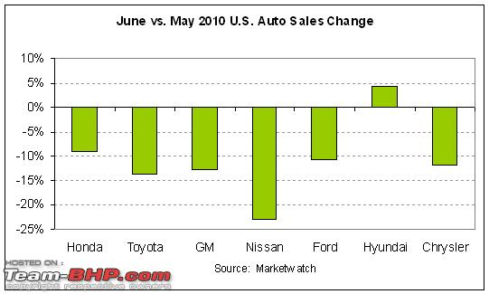 Name:  auto20sales20monthovermonth20201006.PNG Views: 649 Size:  9.0 KB