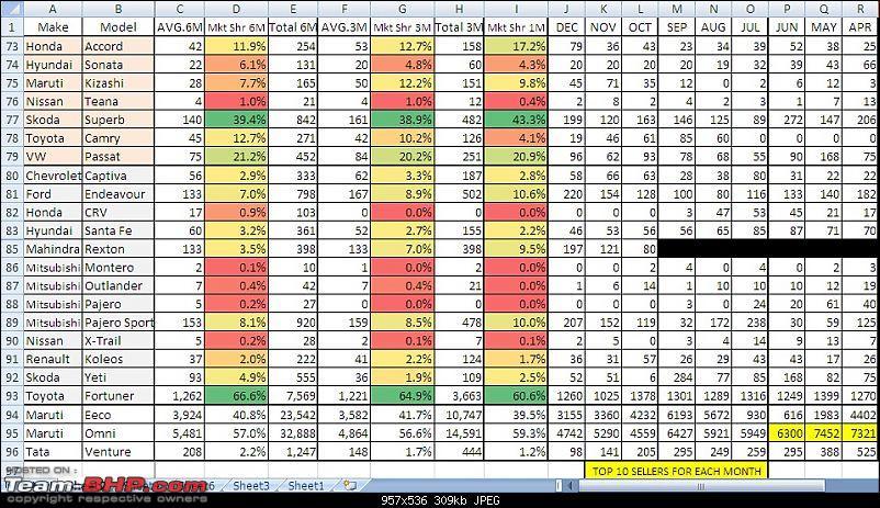 December 2012 : Indian Car Sales Figures & Analysis-4.jpg