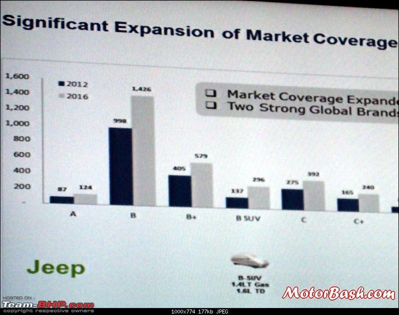 Fiat's India strategy revealed-jeepbsegmentsuvindia.jpg