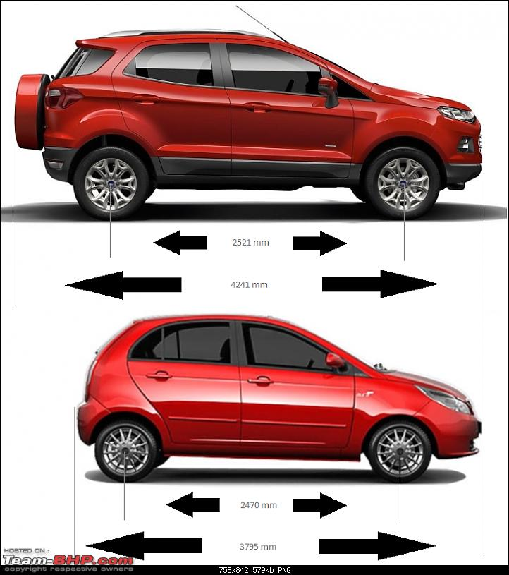 Ford EcoSport Preview @ Auto Expo 2012. EDIT : Indian Spy Pics on Pg. 33-ecosport-vista-side.png