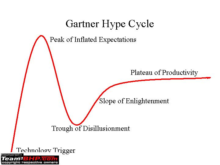 Name:  HypeCycle.png Views: 2640 Size:  4.4 KB
