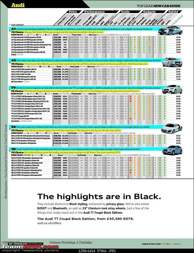 Why do Indian cars have limited variants (compared to US / UK)?-pages-topgear-britain-edition-dec-2011_page_05_page_186.jpg