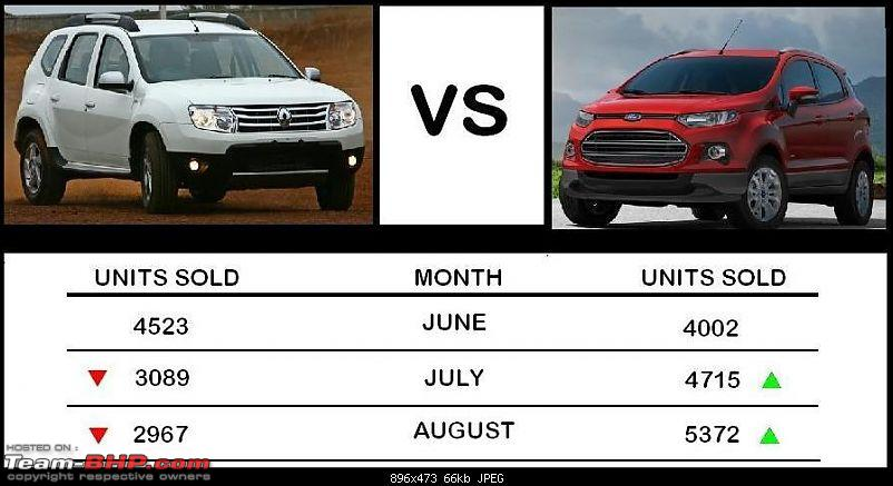August 2013 : Indian Car Sales Figures & Analysis-untitled.jpg