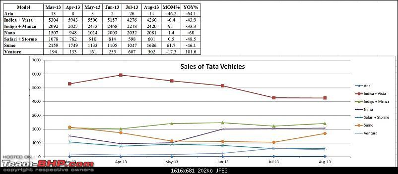 Tata cars - Reliability and service?-all-vehicles-tata.jpg