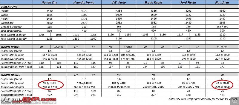 Team-BHP SCOOP: Maruti Ciaz / YL1. Scoop Pics on Page 99-2014-honda-city-specifications.jpg