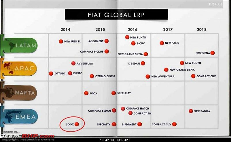 Fiat's India strategy revealed-fiatglobalproductplanuntil20181024x613.jpg