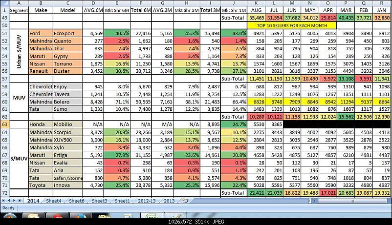 August 2014 : Indian Car Sales Figures & Analysis-aug3.jpg